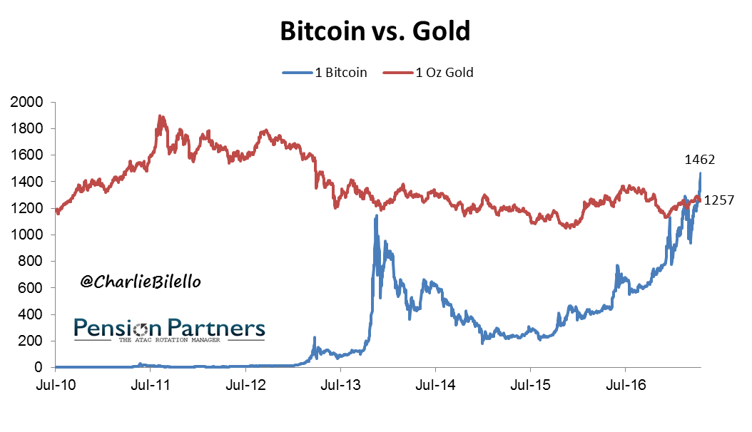 Bitcoin vs Gold graph4