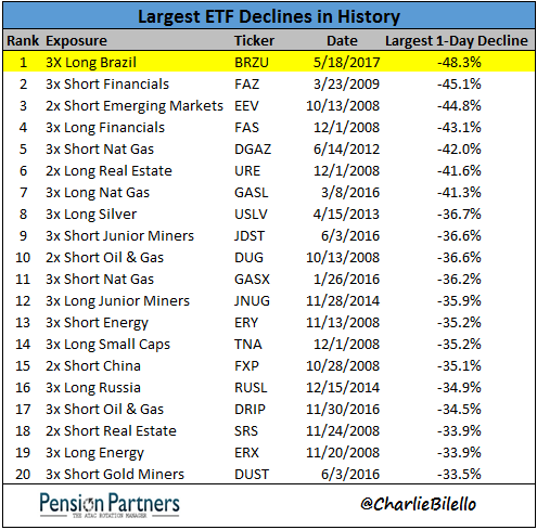 List of largest ETF declines in the history of stock markets