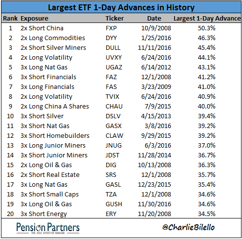 List of largest ETF 1-day advances in the history of stock market