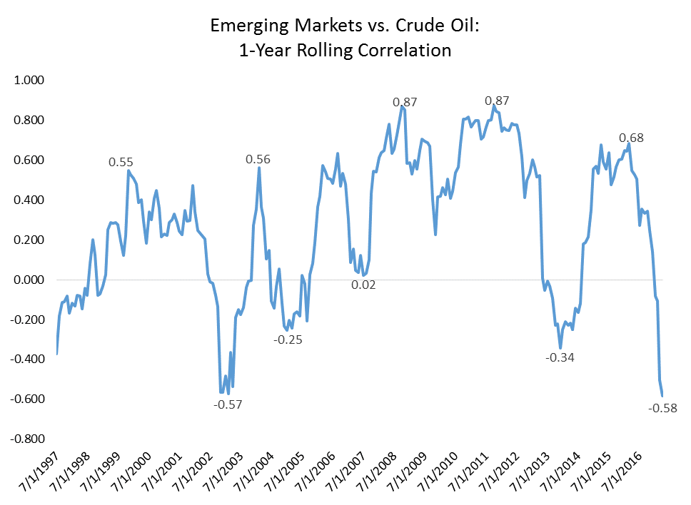 Comparison between Emerging Markets and Crude Oil in 1 year rolling correlation