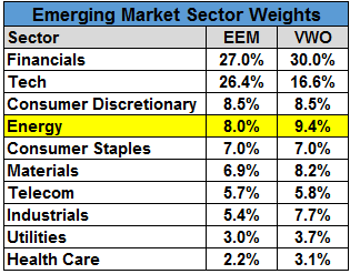 Table showing Emerging market sector weights