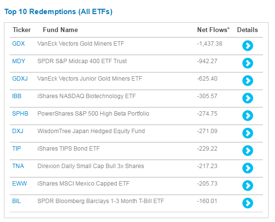 List of top 10 redemptions of all ETFs with Net Flows