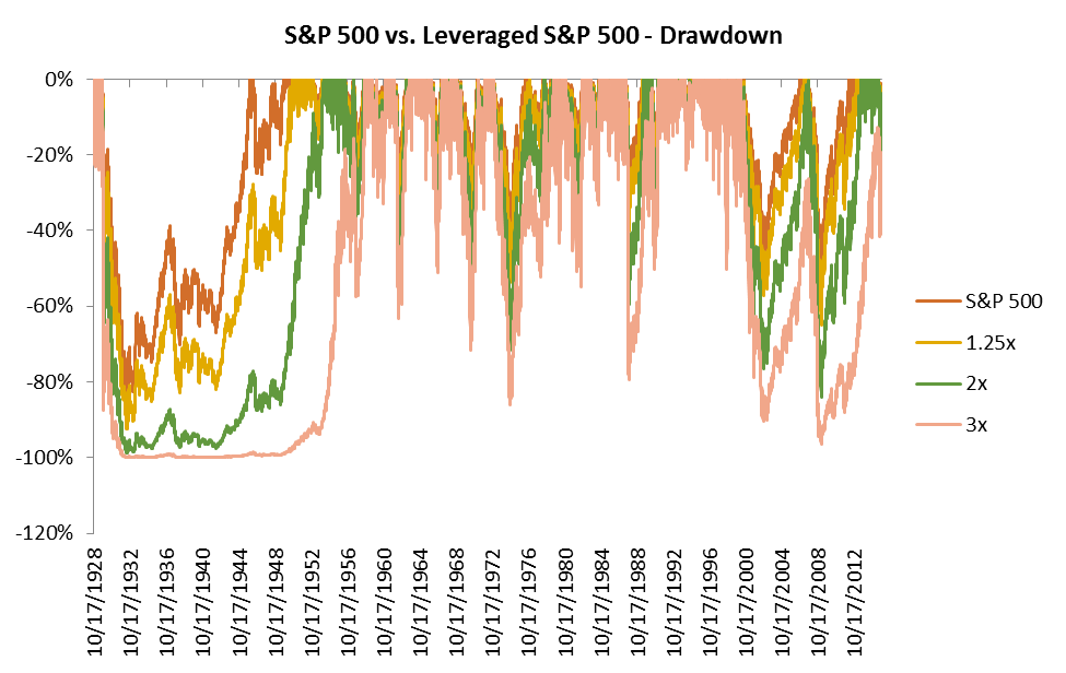 In leveraged ETF long term, there are two popular but