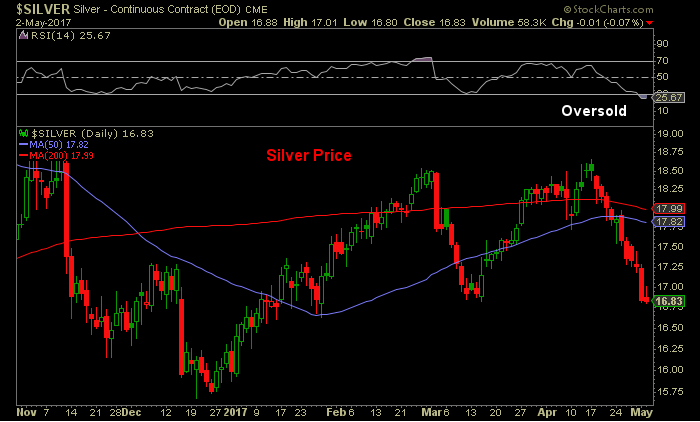 Silver is currently oversold graph1