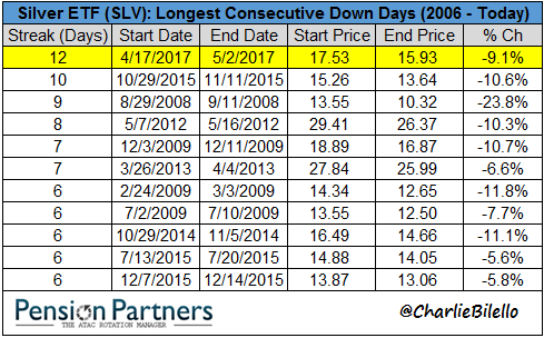 Silver ETF (SLV) chart2