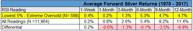 Average forward silver returns chart3