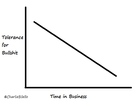 Graph showing the comparison between Time in business and Tolerance for bullshit