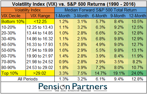 Comparison between Volatility Index and S&P 500 returns from 1990 to 2016