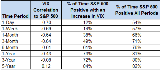 Correlation and percentage changes in Volatility index and S&P 500 over a 5 year time period