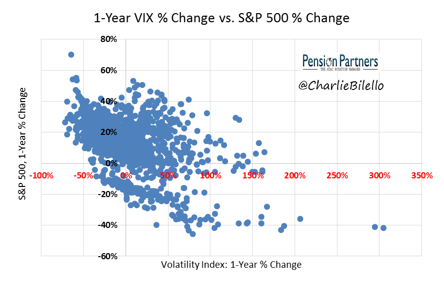 Comparison between Volaitlity Index and S&P 500 over a period of 1 year