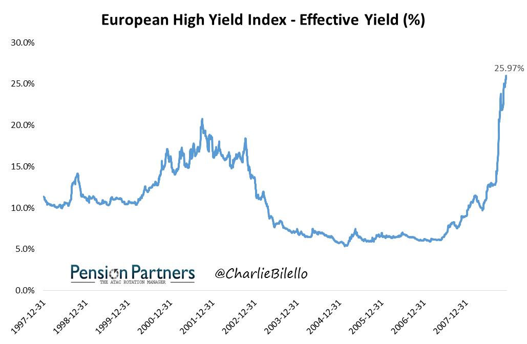 Effective yield of European high yield index graph1