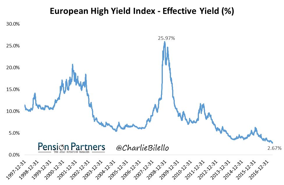 Effective yield of european high yield index graph2