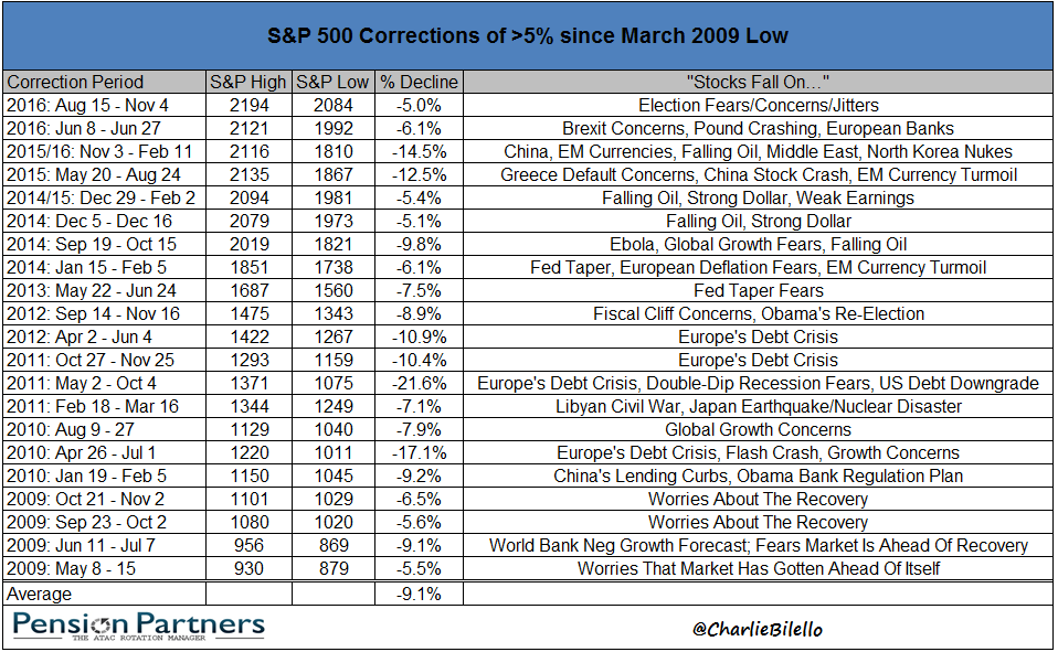 Image of S&P 500 corrections since March 2009