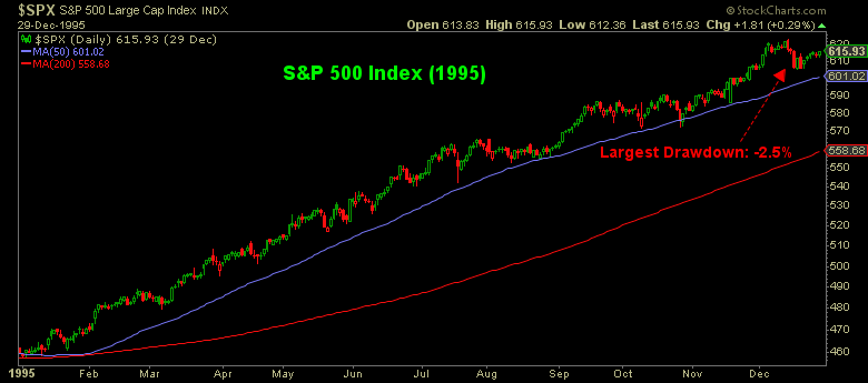 S&P 500 index graph of 1995