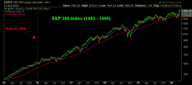 S&P 500 index from 1995 to 2000