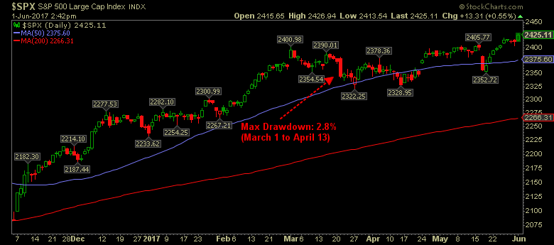 S&P 500 large cap index graph showing max dropdown in March 1 to April 13