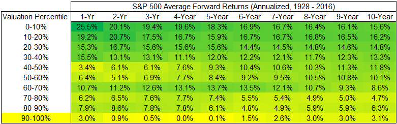 Below average forward returns of S&P 500 from 1928 to 2016