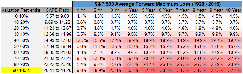 Above average forward maximum loss of S&P 500 from 1928 to 2016 image