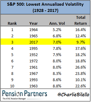 Image of lowest annualized volatility of S&P 500 from 1928 to 2017