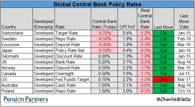 List showing Global Central Bank Policy Rates