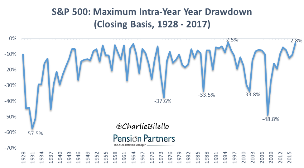 Maximum Intra-Year Year Drawdown of S&P 500 from 1928 to 2017 graph