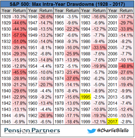 Chart of S&P 500 Max Intra-Year Drawdowns from 1928 to 2017