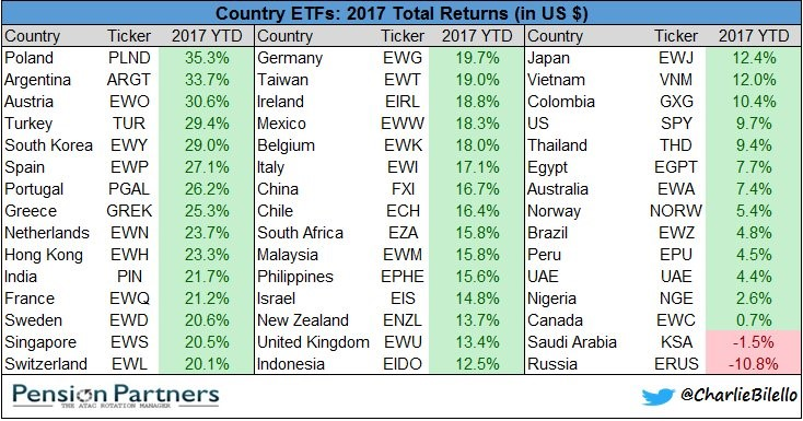 2017 total returns of ETFs  list