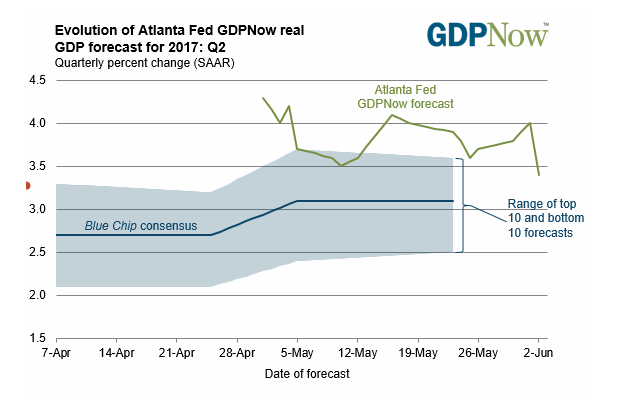 Graph showing Atlanta Fed projecting 3.4% real GDP growth