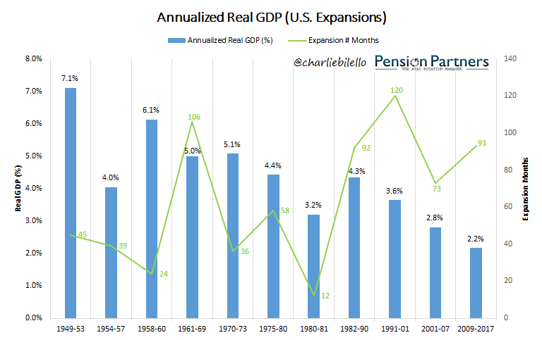 Graph showing annualized real GDP of US Expansions