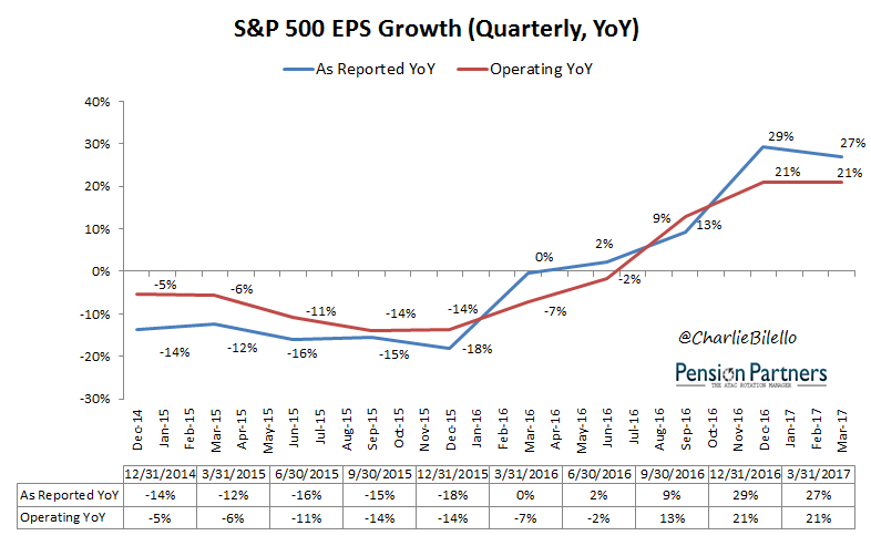 Image of S&P 500 EPS Growth