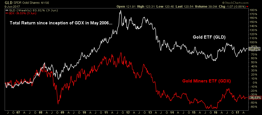 Total return since inception of GDX in May 2006 graph1