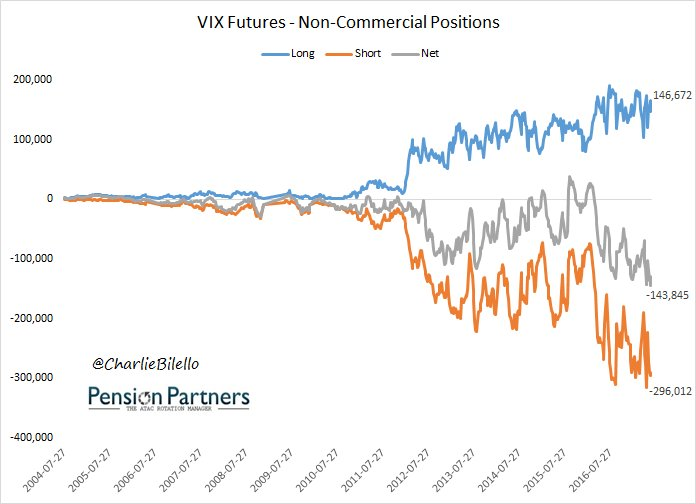 Image of Non-commercial positions of VIX futures