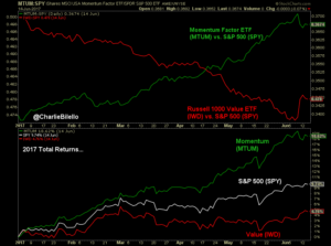 Image of Momentum stocks showing their first sign of weakness