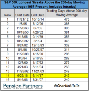 Image of S&P 500 holding above its 200-day moving average