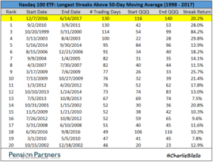 Image of Nasdaq 100 Index ETF tied for the longest streakabove its 50-day moving average