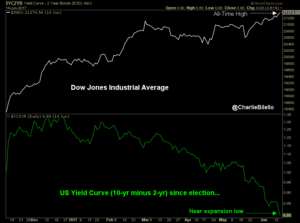 Dow Jones Industrial Average at an all-time high graph