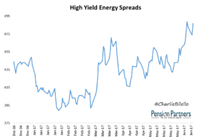 Image of High Yield Energy Spreads