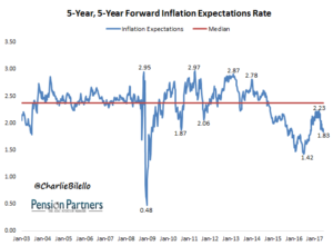 5 year forward inflation expectations rate image