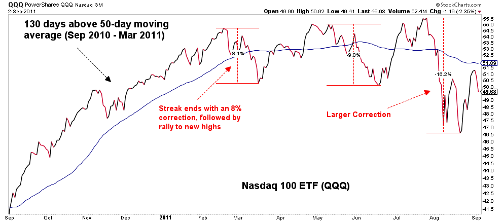 Image of moving average of Nasdaq 100 ETF