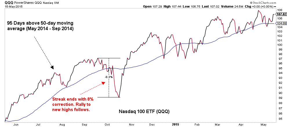 Moving average of Nasdaq 100 ETF from May 2014 to September 2014