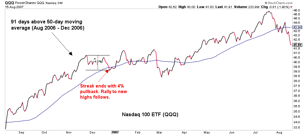 Moving average of Nasdaq 100 ETF from August 2006 to December 2006