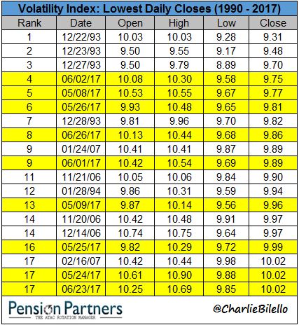 Ranks of lowest daily closes of Volatility Index from 1990 to 2017