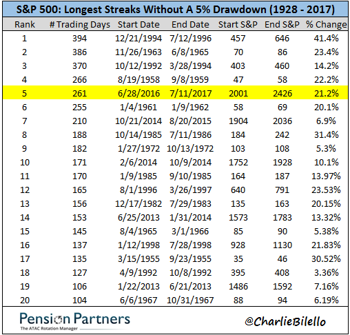 Longest streaks of S&P 500 without a drawdown during 1928 to 2017