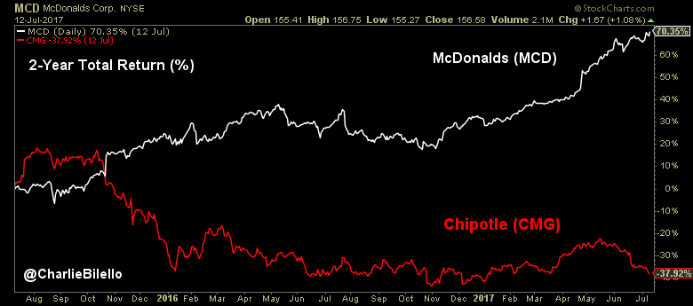McDonald's 2-year total return graph1