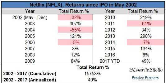 Image of returns of Netflix since IPO in May 2002