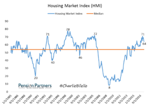 Image of Housing Market Index