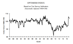 Image of Small Business optimism index