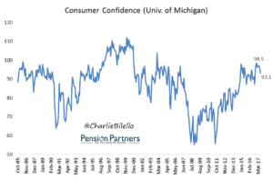 Image of Consumer Confidence as per University of Michigann