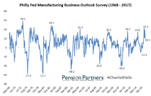 Results of Philly Fed Manufacturing Business Outlook Survey from 1968 to 2017