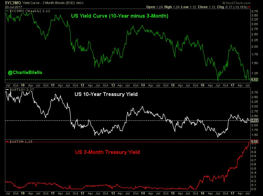 Comparison of US yield curve, US 10 year treasury yield and US 3 month treasury yield